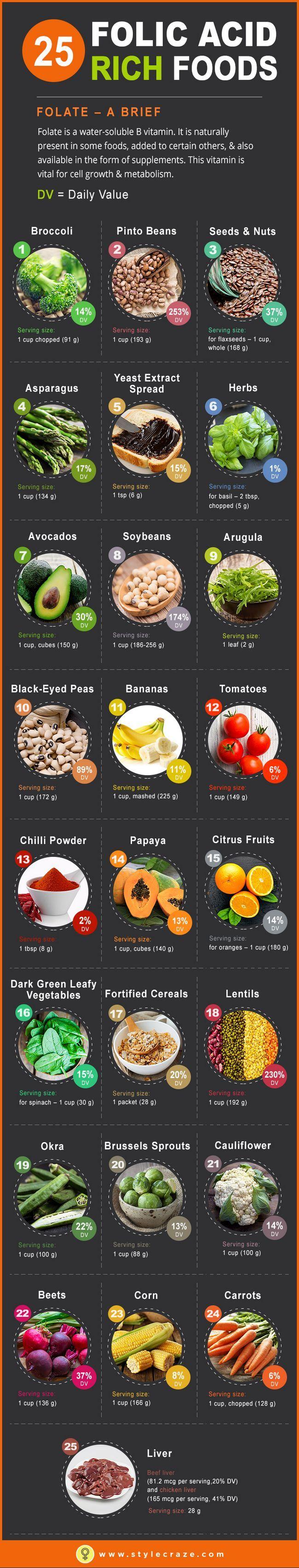 Top 25 livsmedel rika på folsyra